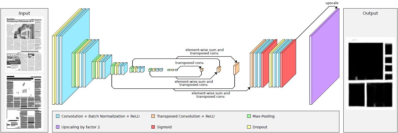Newspaper article segmentation architecture