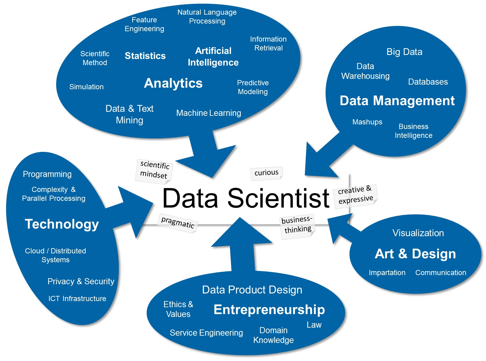 Data science skill set map